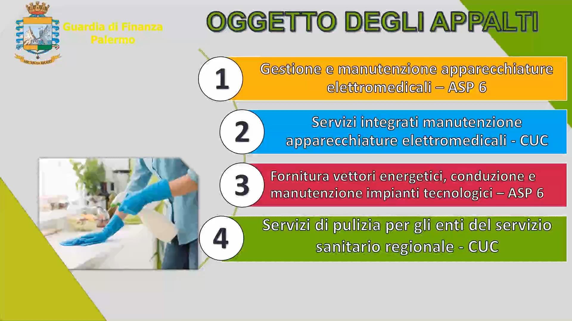 """Palermo: """"sorella sanità"""", scoperti appalti truccati per 600 milioni"""