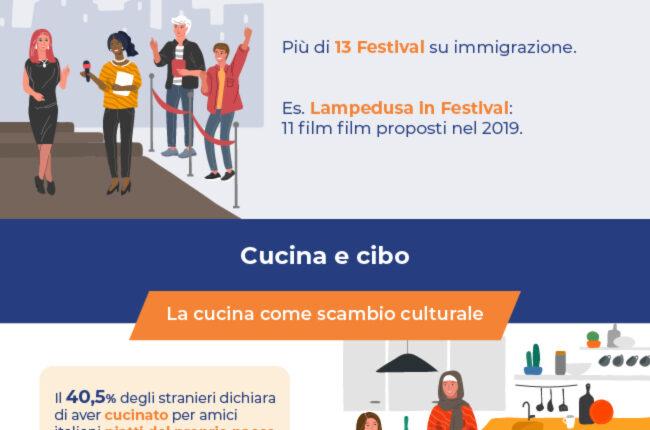 Infografica Global Voices – Immigrazione in Italia (FINAL)